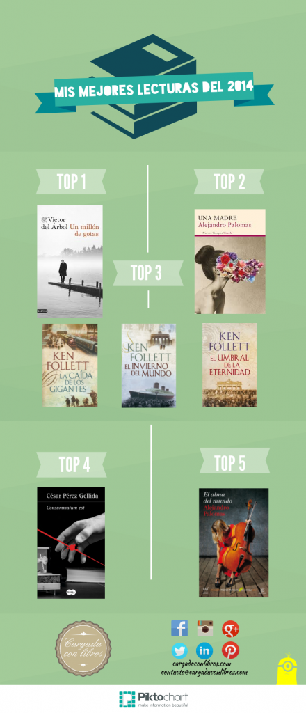 Mejores Lecturas 2014 Cargada con Libros